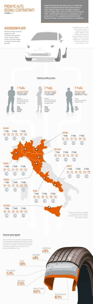 Infografica Facile.it - Focus Settembre 2013 Imc