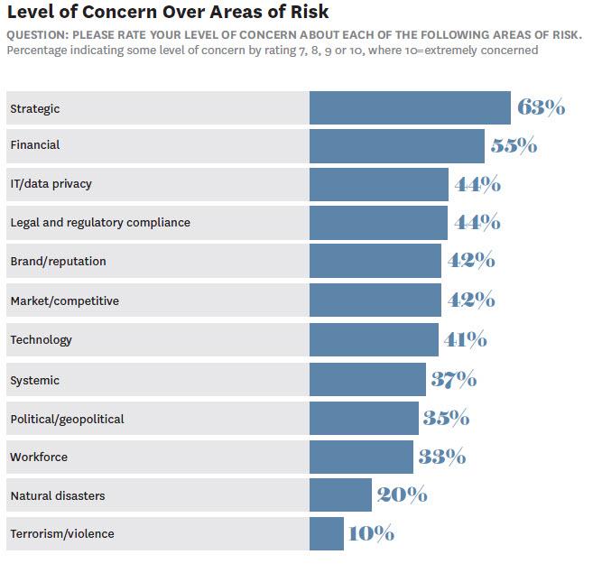 Convegno annuale ANRA - Le categorie di rischio giudicate più rilevanti Imc