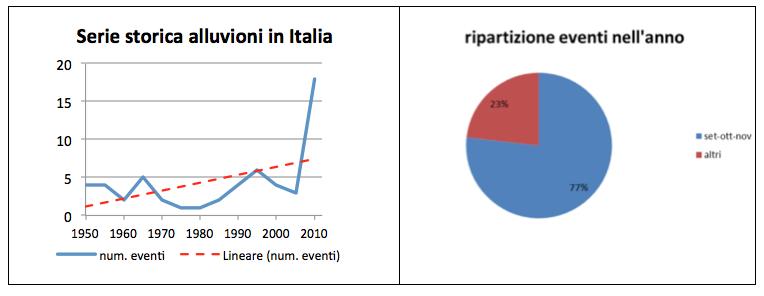 Serie storica alluvioni in Italia Imc