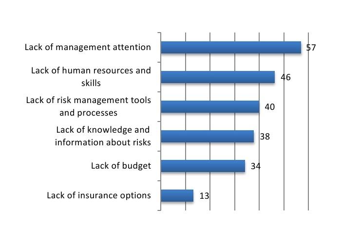 Barometro ACE - Principali ostacoli nella gestione dei rischi emergenti Imc