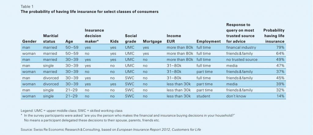 Swiss Re Sigma - Probabilità possesso assicurazione vita Imc