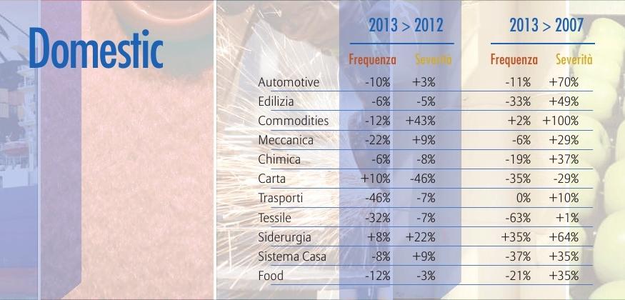 Euler Hermes - Report Mancati Pagamenti - Statistiche settore Italia Imc