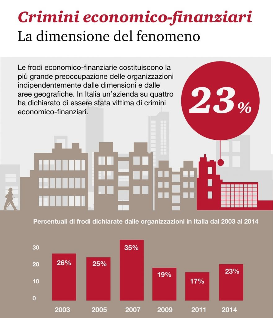 Pwc Global Crime Survey 2014 - Crimini finanziari Italia Imc