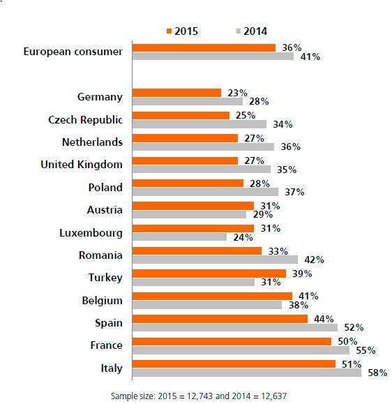 Indagine Internazionale ING sul Risparmio 2015 - Grafico 1 Imc
