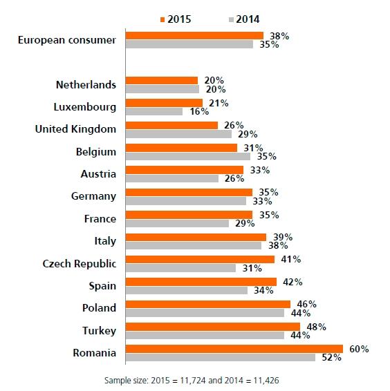 Indagine Internazionale ING sul Risparmio 2015 - Grafico 2 Imc