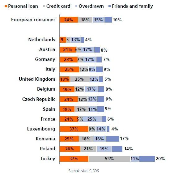 Indagine Internazionale ING sul Risparmio 2015 - Grafico 3 Imc