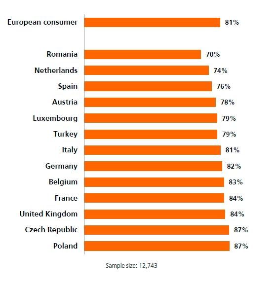 Indagine Internazionale ING sul Risparmio 2015 - Grafico 4 Imc