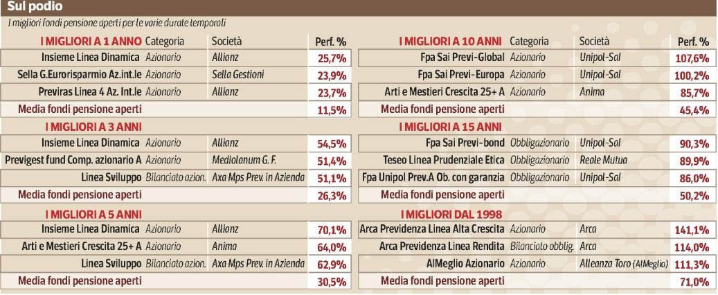 Rendimenti fondi pensione (CorrierEconomia 04.05.2015) Imc