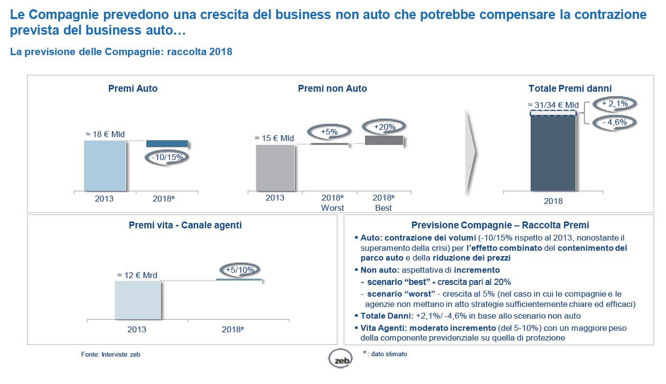 Studio zeb consulting - Previsioni crescita business non auto Imc