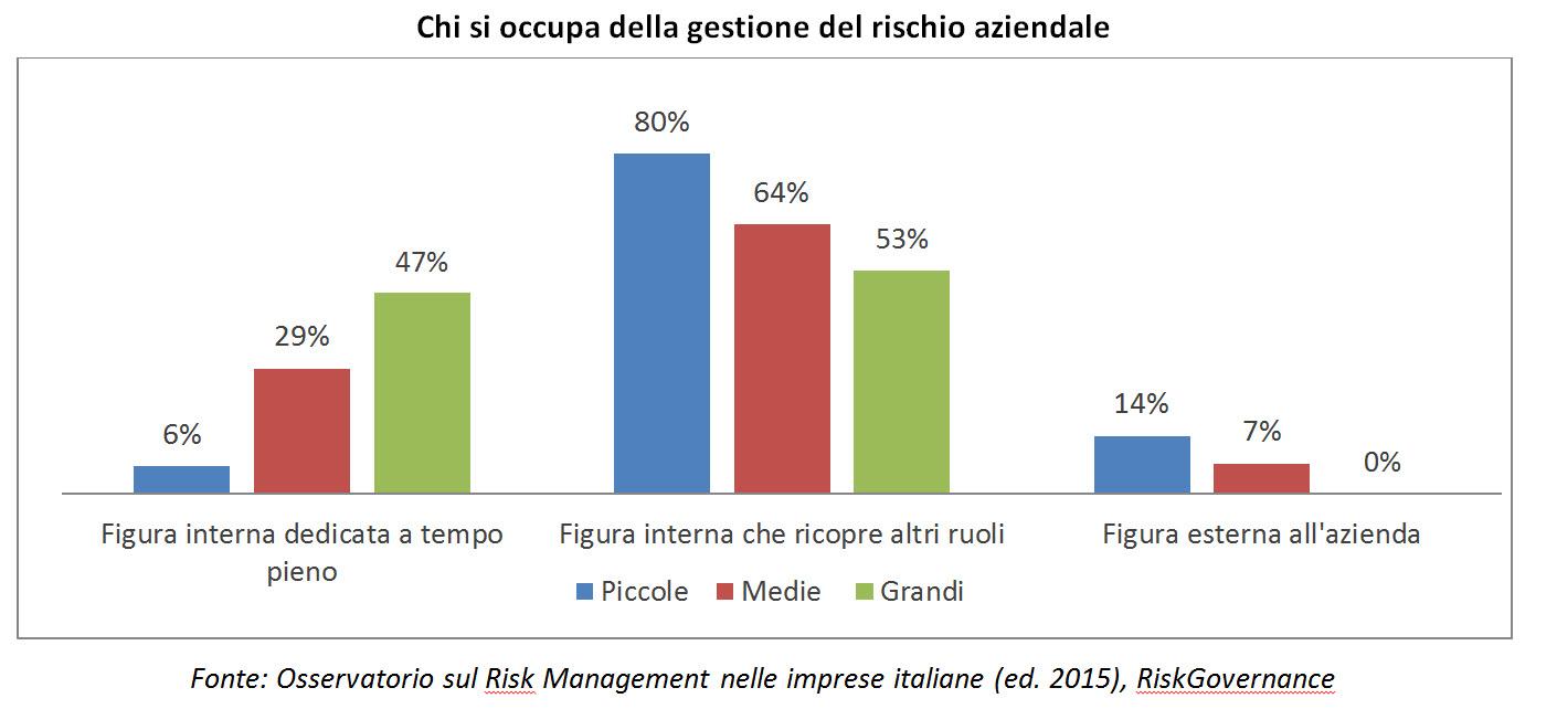 Osservatorio Risk Management 2015 - Chi si occupa della gestione del rischio aziendale (Fonte Osservatorio sul Risk Management nelle imprese italiane, Edizione 2015, RiskGovernance) Imc