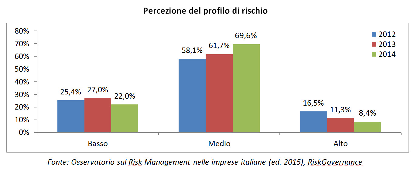 Osservatorio Risk Management 2015 - Percezione del profilo di rischio (Fonte Osservatorio sul Risk Management nelle imprese italiane, Edizione 2015, RiskGovernance) Imc