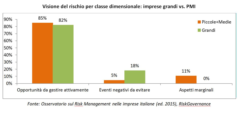 Osservatorio Risk Management 2015 - Visione del rischio per classe dimensionale imprese grandi vs PMI (Fonte Osservatorio sul RM nelle imprese italiane, Edizione 2015, RiskGovernance) Imc
