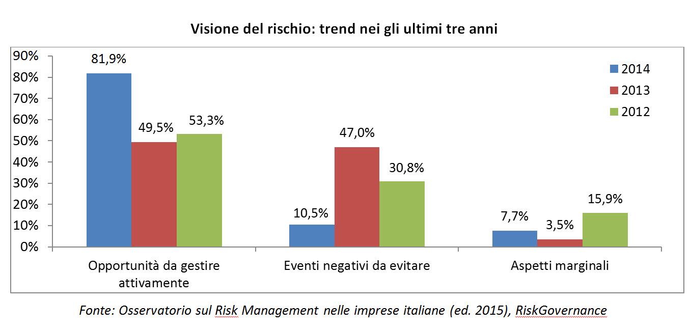 Osservatorio Risk Management 2015 - Visione del rischio, trend negli ultimi tre anni (Fonte Osservatorio sul Risk Management nelle imprese italiane, Edizione 2015, RiskGovernance) Imc