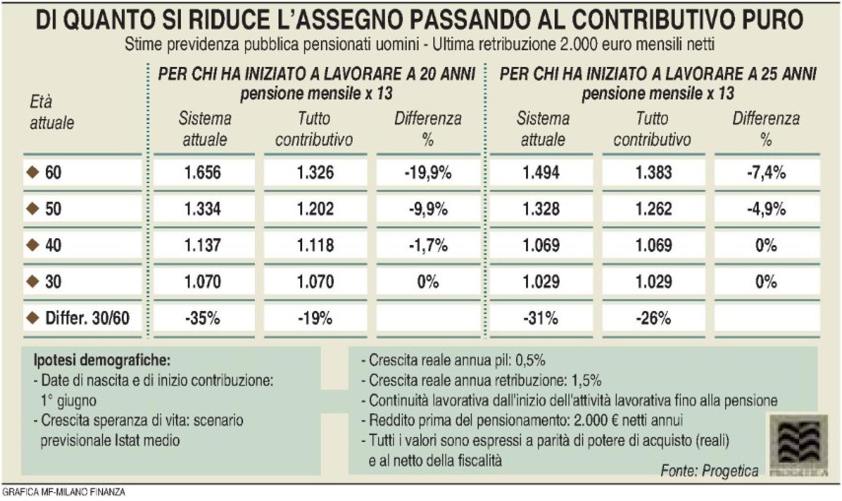 Pensioni - Riduzione assegno (Elaborazione Progetica - Milano Finanza 30.05.2015) Imc