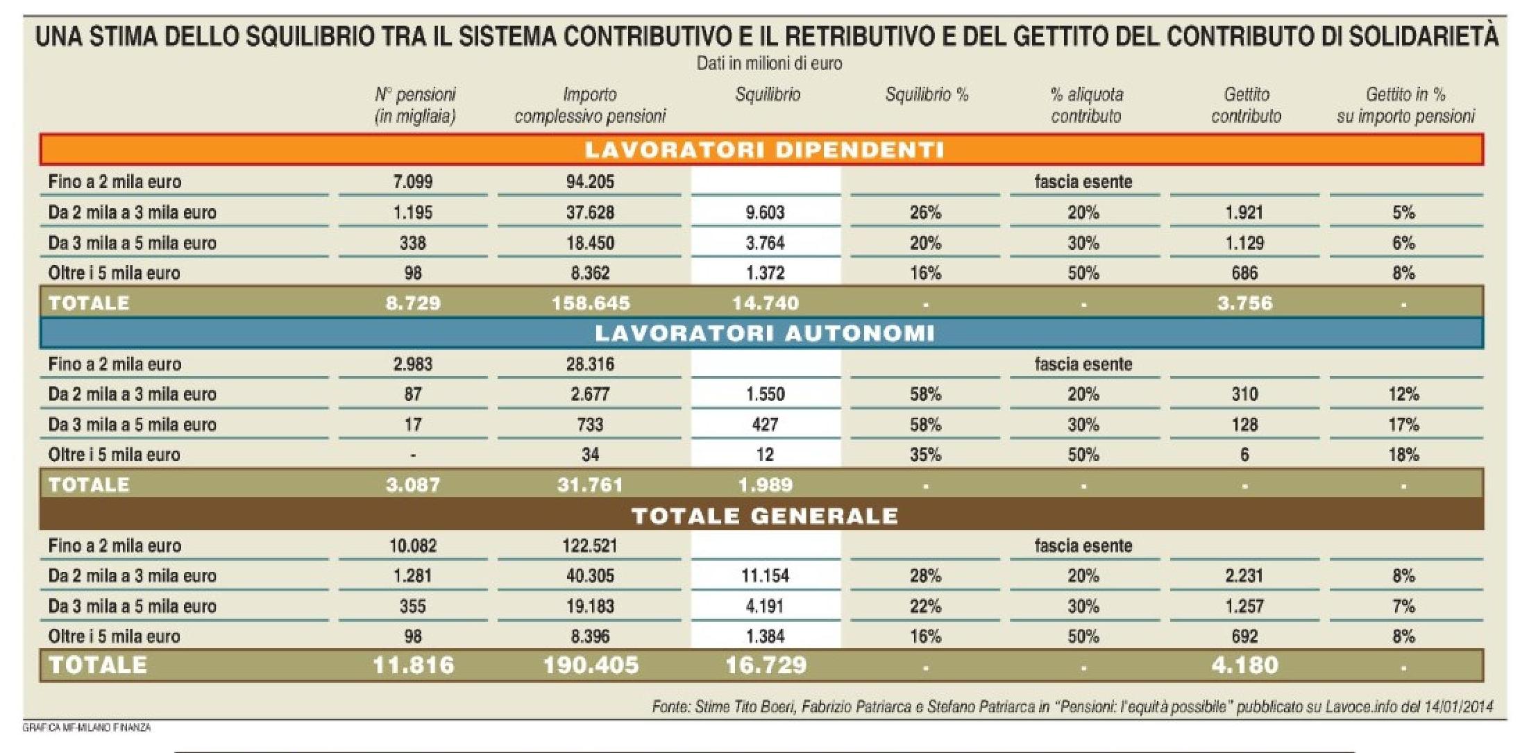 Pensioni - Squilibrio retributivo-contributivo (Milano Finanza 30.05.2015) Imc