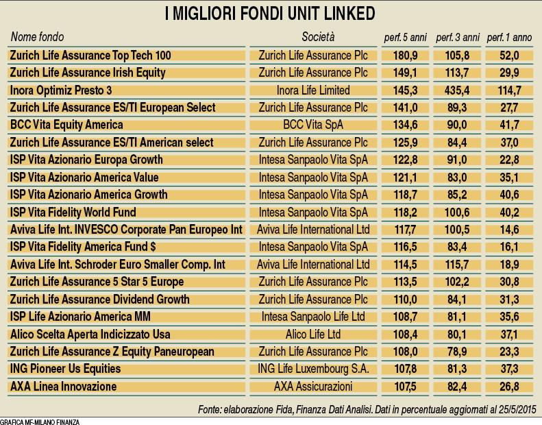 Migliori Unit Linked (Milano Finanza 04.07.2015) Imc