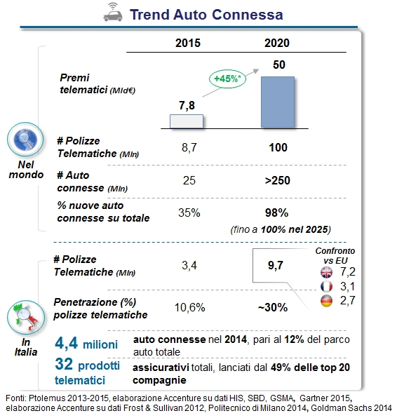 Accenture - Trend auto connessa Imc