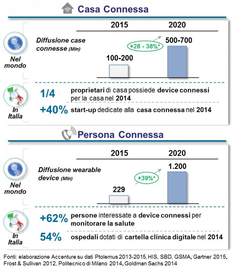 Accenture - Trend casa e persona connessa Imc