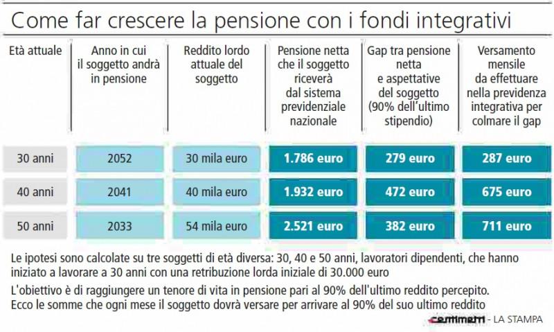 Fondi integrativi mattone e polizze i piani b per for Piani di pensione gratuiti