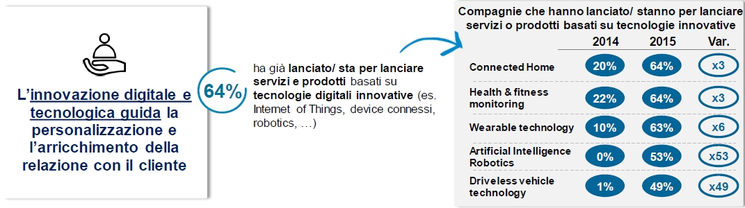 Digital Innovation Survey Accenture - Lancio prodotti innovativi Imc