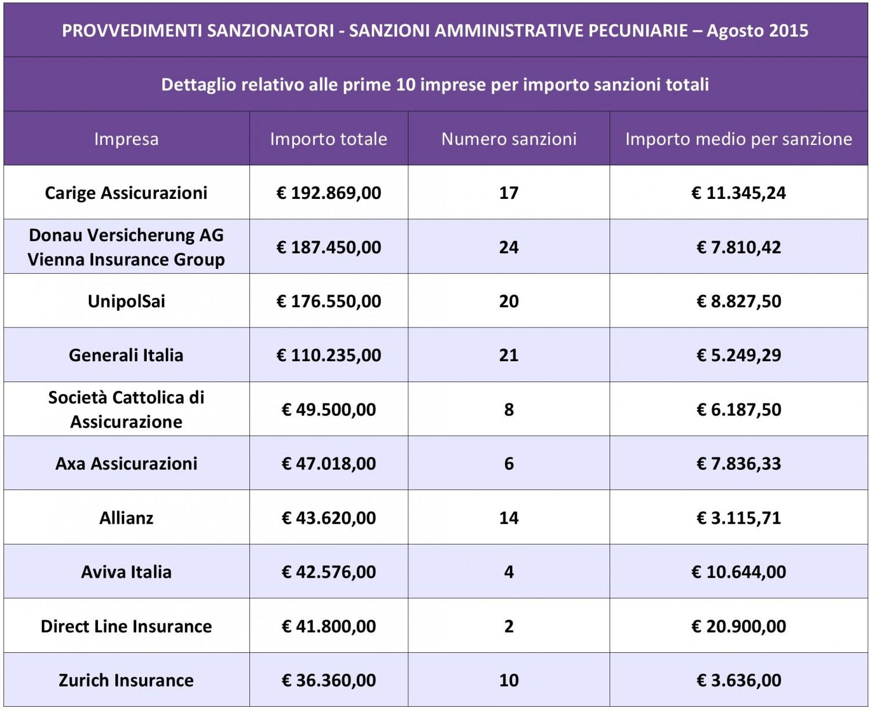 IVASS - Riepilogo sanzioni agosto 2015 IMC