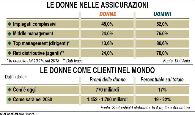 Donne nelle assicurazioni (MF Milano Finanza 14.11.2015) Imc