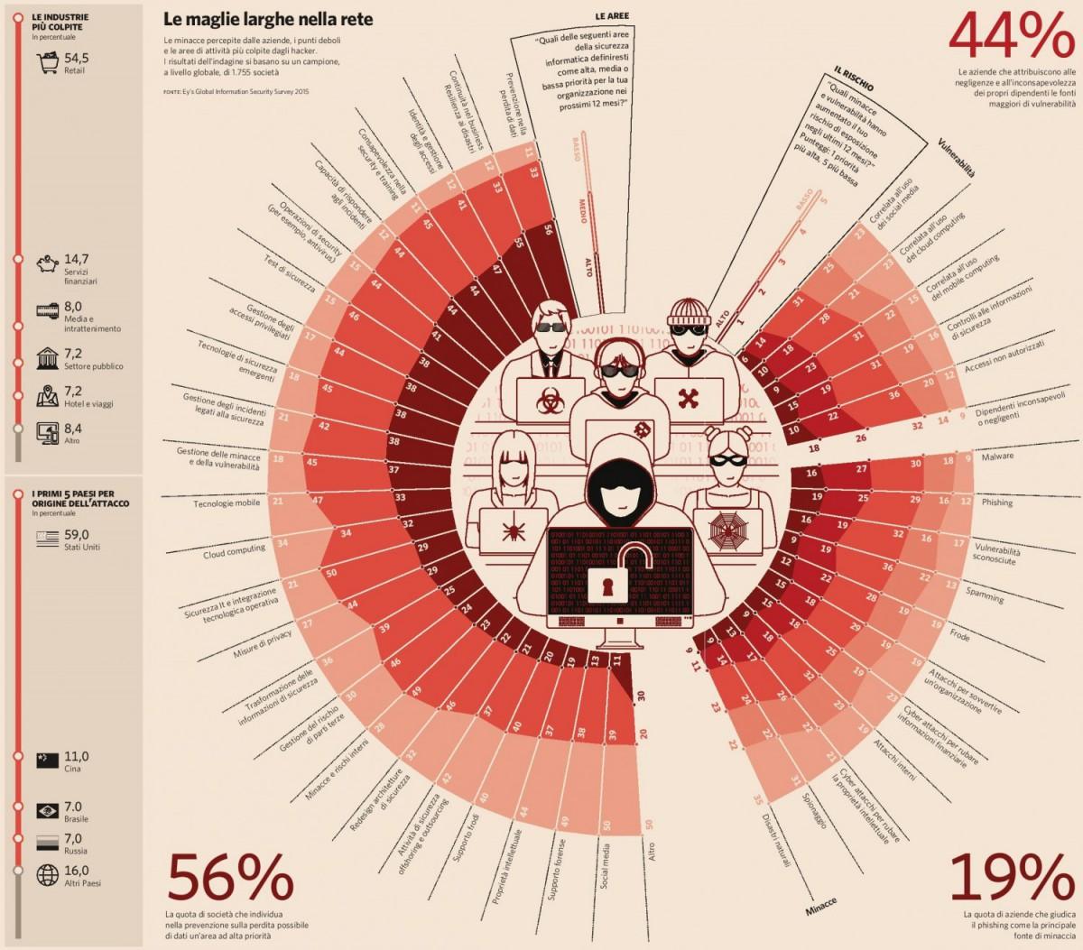 Cyber security - Le maglie larghe nella rete (Il Sole 24 Ore 20.12.2015) Imc