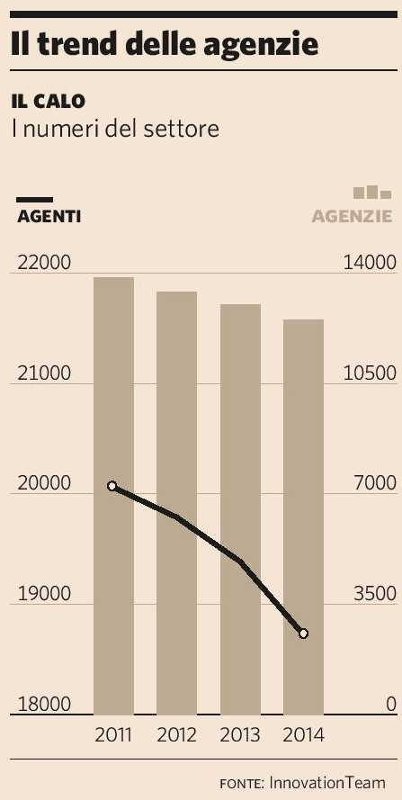Innovation Team - Trend agenzie 2015 - Il Calo (Plus24 05.12.2015) Imc