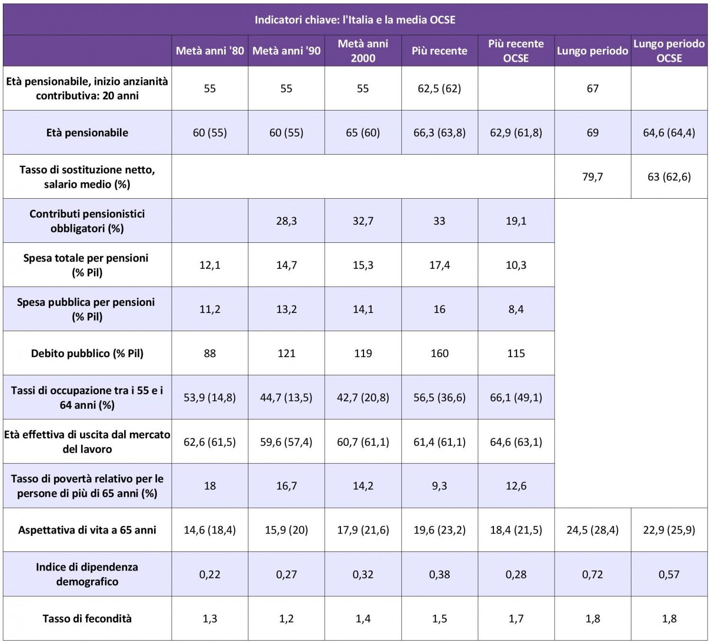 OCSE - Pensions at a glance 2015 - Indicatori chiave Italia IMC