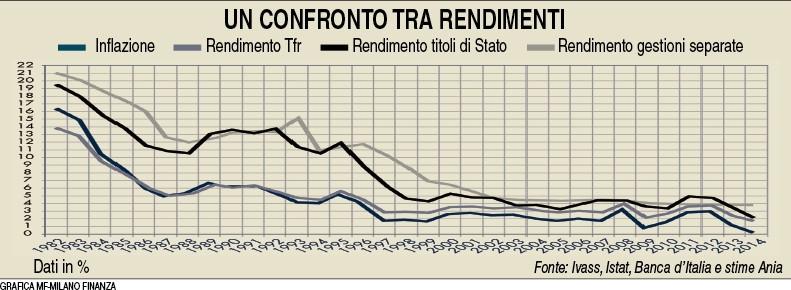 Polizze Vita - Confronto tra rendimenti (MF Milano Finanza 05.12.2015) Imc