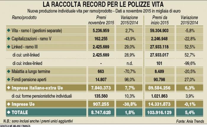 Raccolta ramo Vita (MF Milano Finanza 09.01.2016) Imc