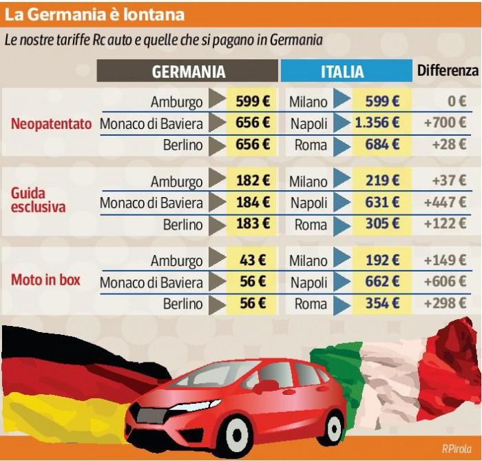 Rc auto germania batte italia tre a zero in convenienza for Citta tedesca nota per le fabbriche di auto
