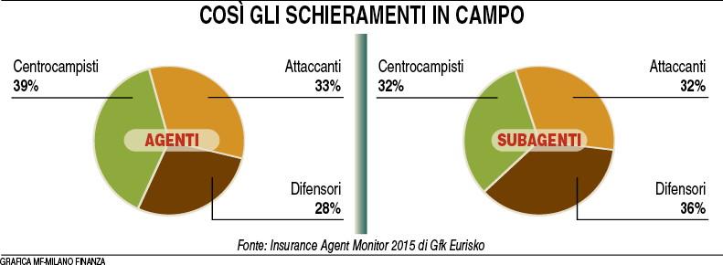 Schieramenti agenti e subagenti (MF MIlano Finanza 09.01.2016) Imc