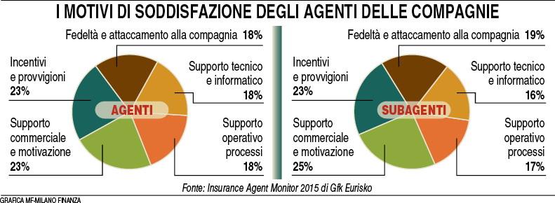 Soddisfazione agenti compagnie (MF Milano Finanza 09.01.2016) Imc