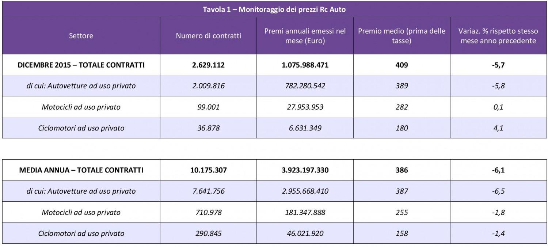 ANIA - Monitoraggio prezzi Rc Auto - Dicembre 2015 IMC