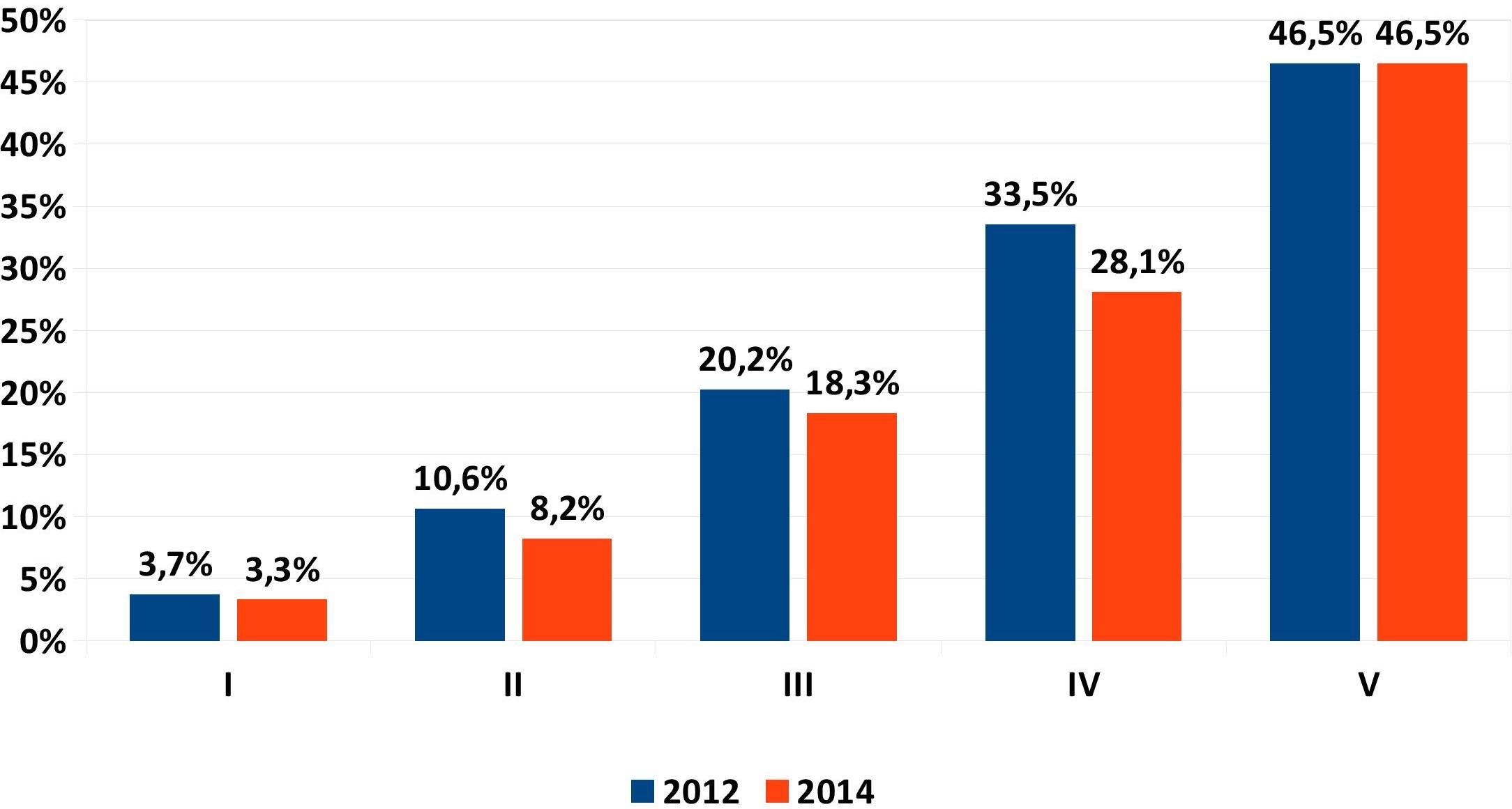 ANIA Trends febbraio 2016 - Diffusione polizze danni - Quintile di reddito IMC