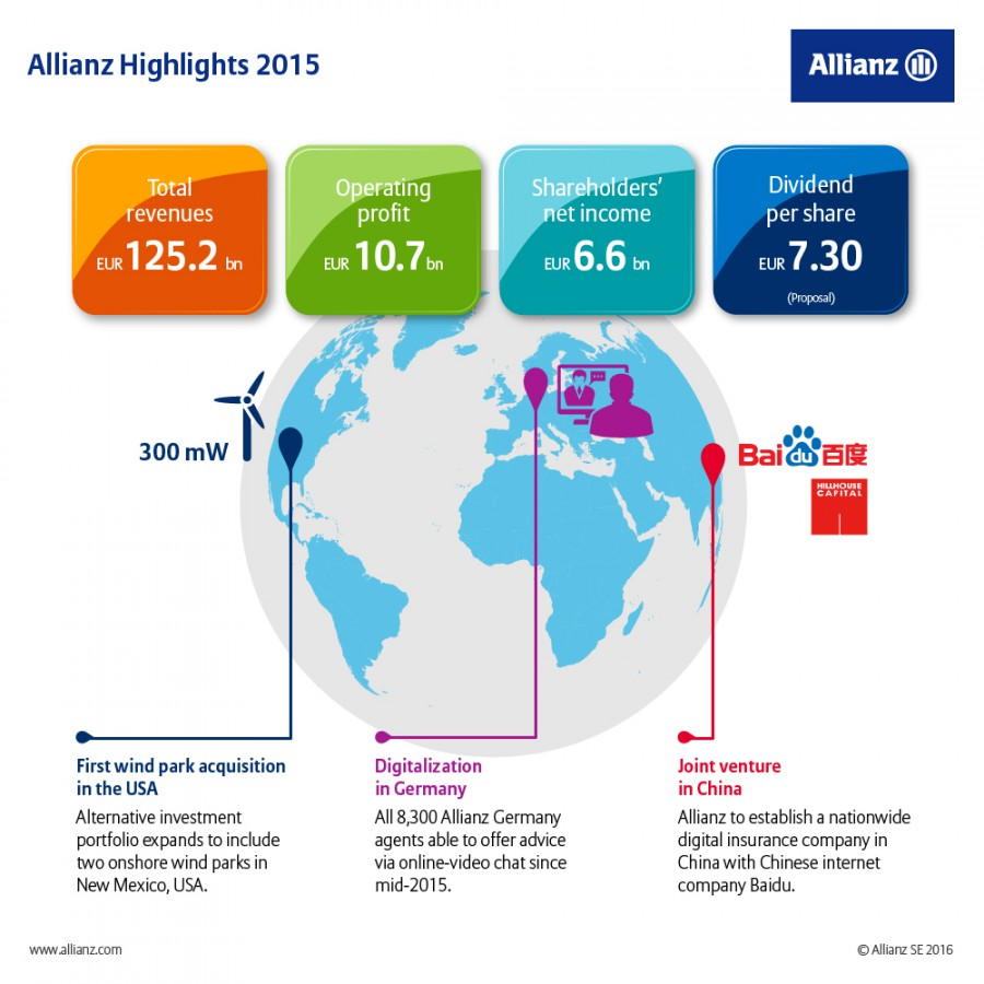 Allianz - Infografica Highlights 2015 (Immagine Allianz) Imc