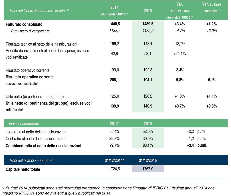 Coface - Risultati 2015 - Conto economico Imc