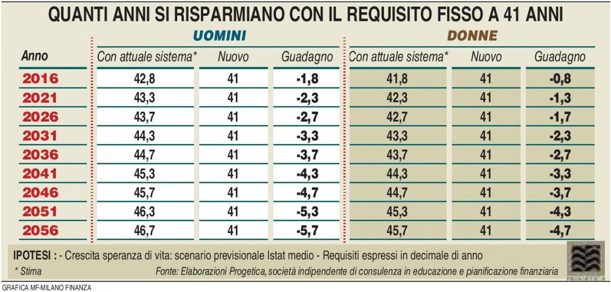 Previdenza - Requisito fisso (Elaborazione Progetica - MF Milano Finanza 05.03.2016) Imc