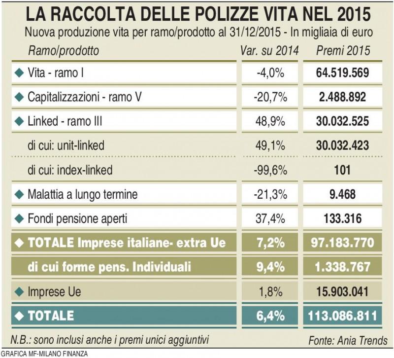 Raccolta 2015 Polizze Vita (MF Milano Finanza 05.03.2016) Imc