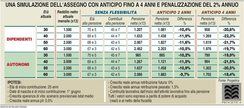 Simulazione pensionistica (Elaborazione Progetica - MF Milano Finanza 05.03.2016) Imc