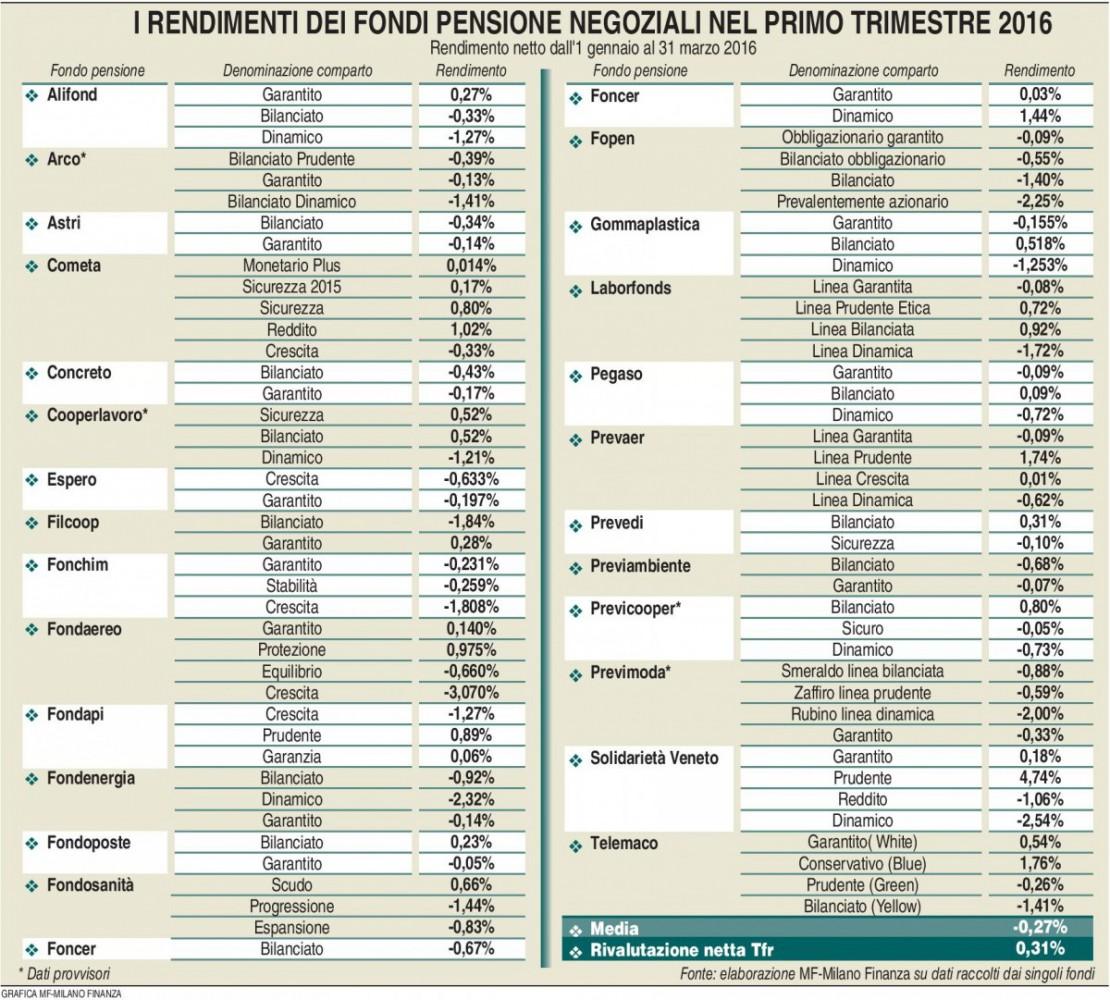 Fondi pensione negoziali - Rendimenti I Trimestre 2016 (Milano Finanza 16.04.2016) Imc