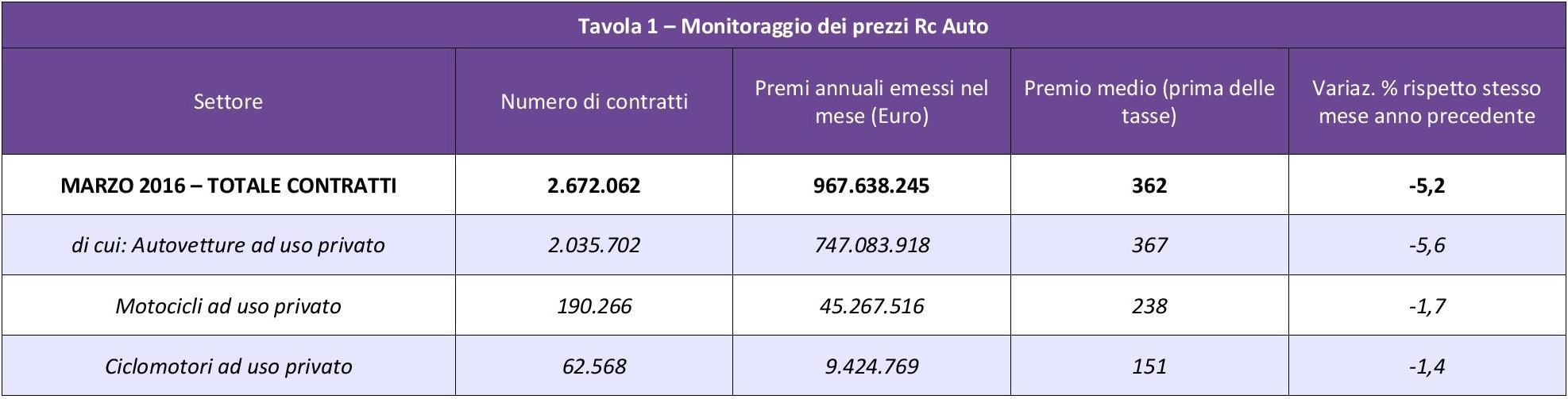 ANIA - Monitoraggio prezzi Rc Auto - Marzo 2016 IMC