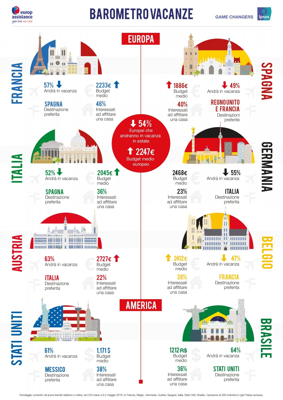 Barometro Vacanze 2016 - Infografica (2) Imc