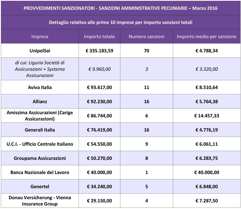 IVASS - Riepilogo sanzioni marzo 2016 IMC