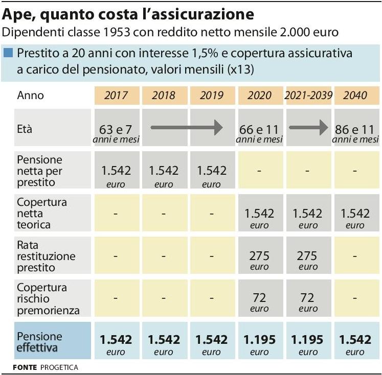 Ape - Simulazione (Fonte Progetica - la Repubblica 23.06.2016) Imc
