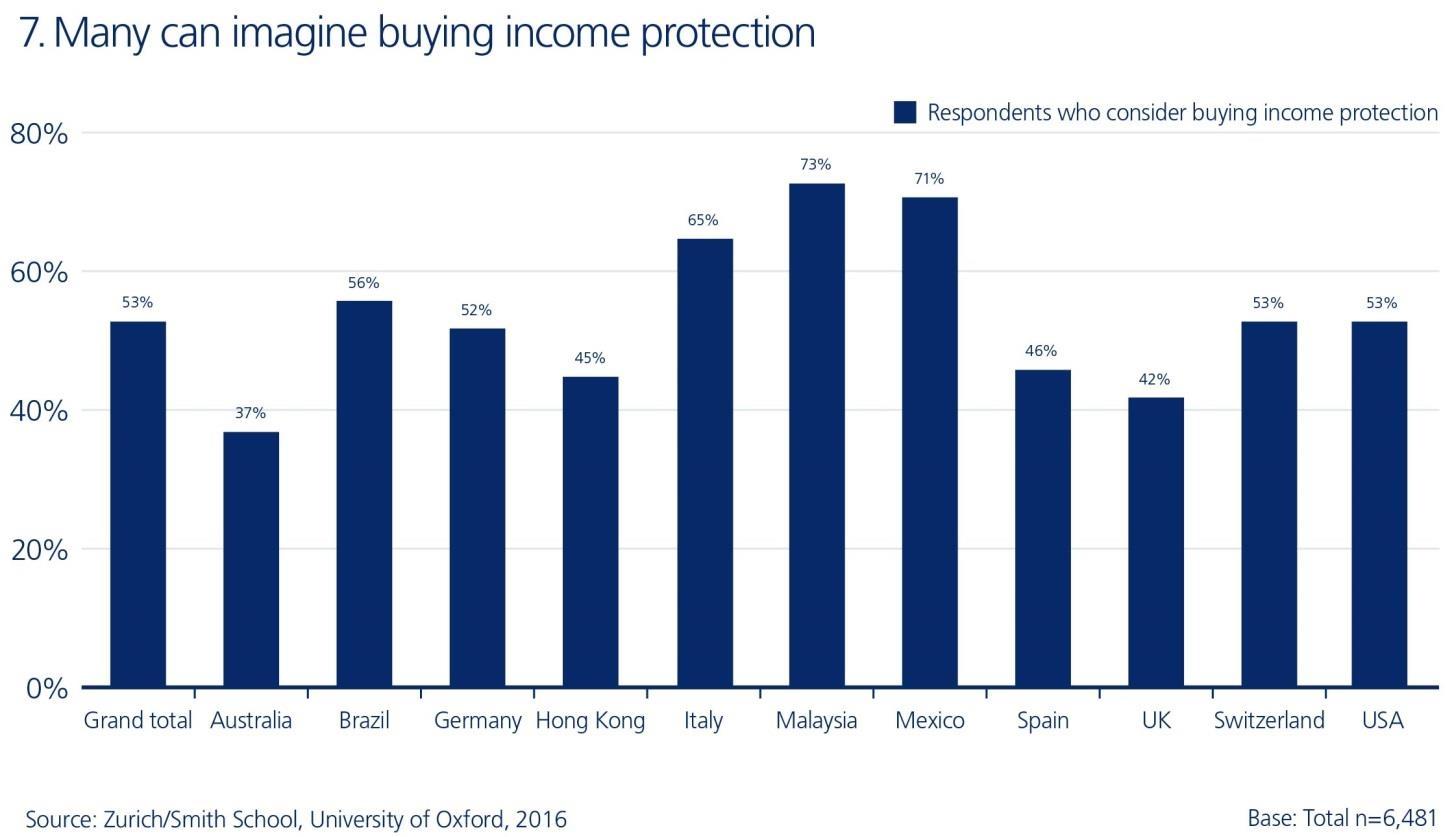 Zurich - Ricerca Income protection gaps 2016 - Acquisto polizza scala globale (2) Imc