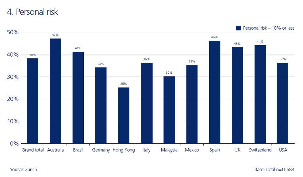 Zurich - Ricerca Income protection gaps 2016 - Personal Risk Imc