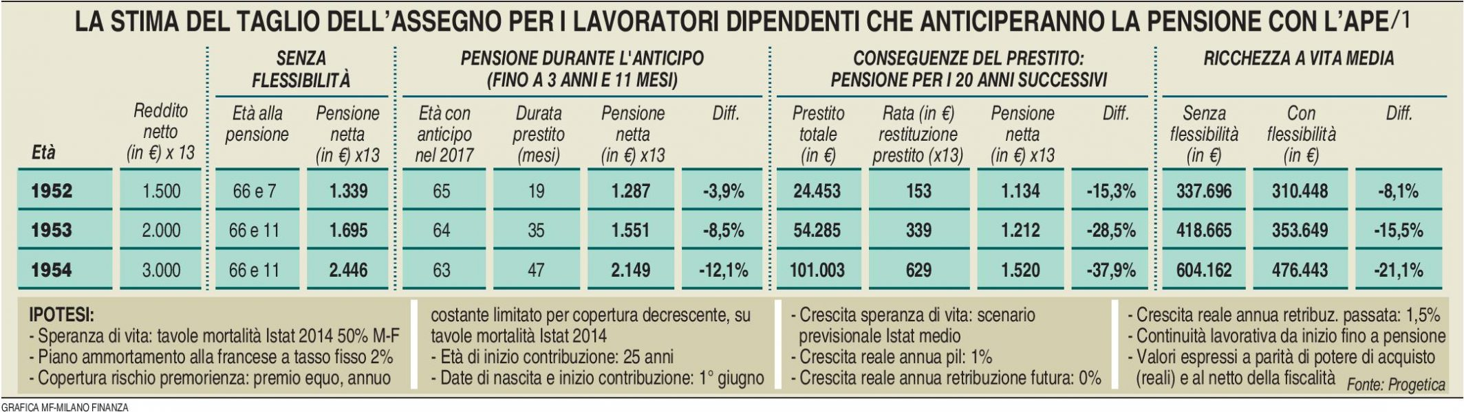 pensioni-ape-1-milano-finanza-17-09-2016-imc