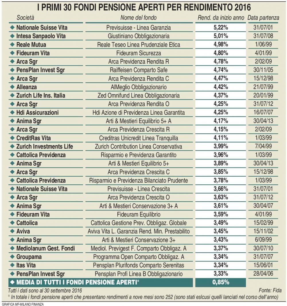 fondi-pensione-aperti-rendimenti-2016-milano-finanza-15-10-2016-imc
